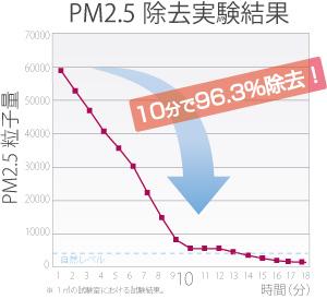 graph-s
